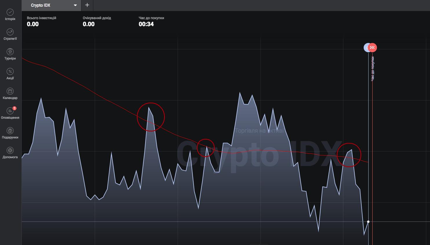 Стратегія «Укол» - сигнал для продажу