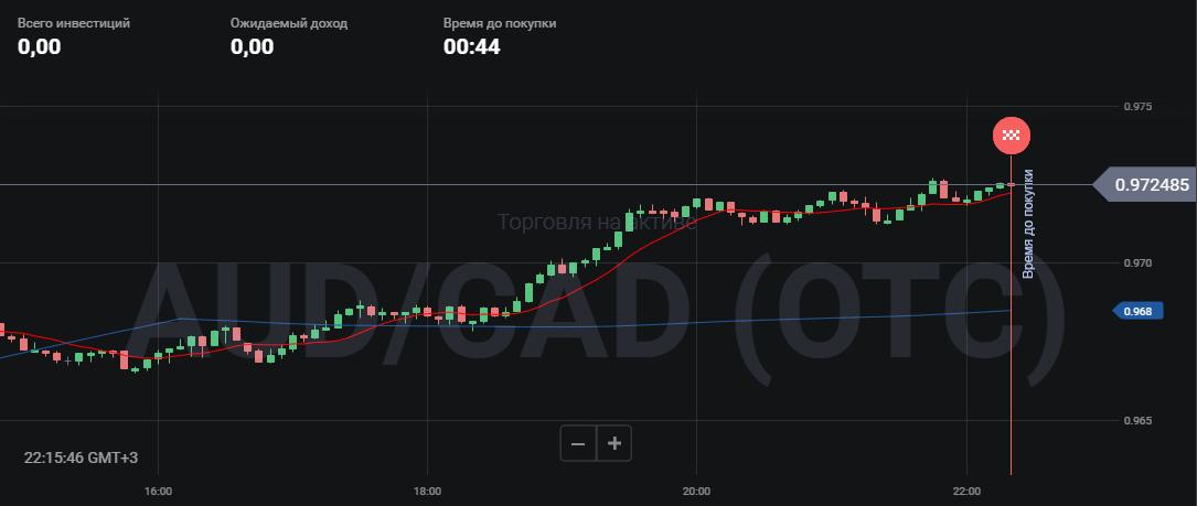 Две скользящие средние с периодами 10 и 200 на графике платформы Биномо