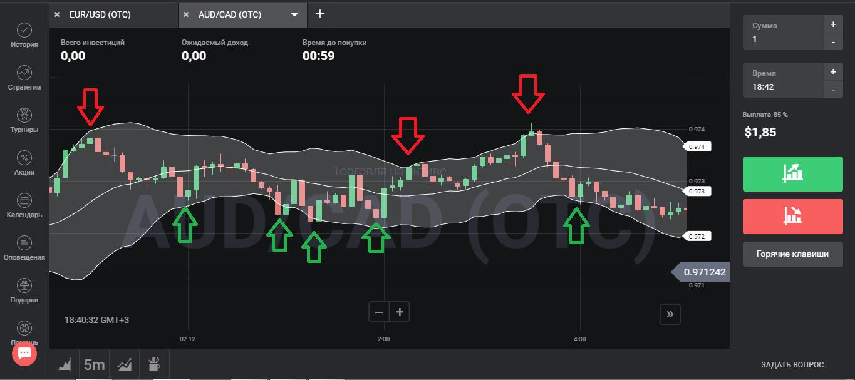 Индикатор волны Боллинджера - точки входа в сделку в ночную торговлю
