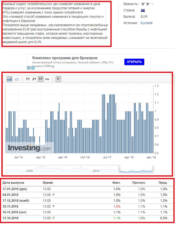 Экономическая новость на сайте Investing.com