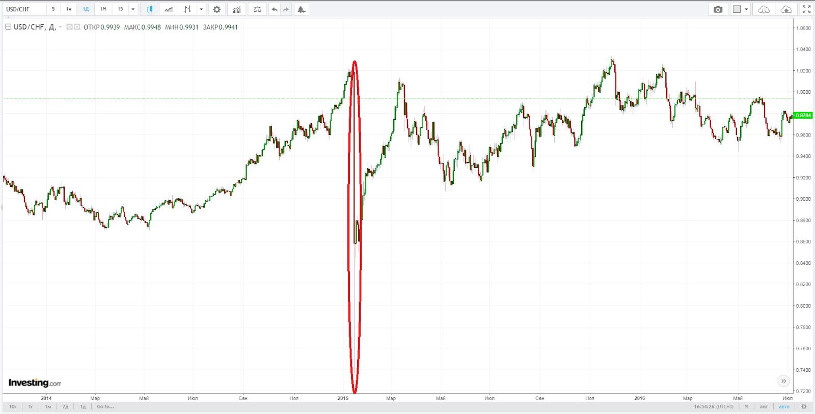 Cвечf на 6,5 тысяч базисных пунктов y графике investing
