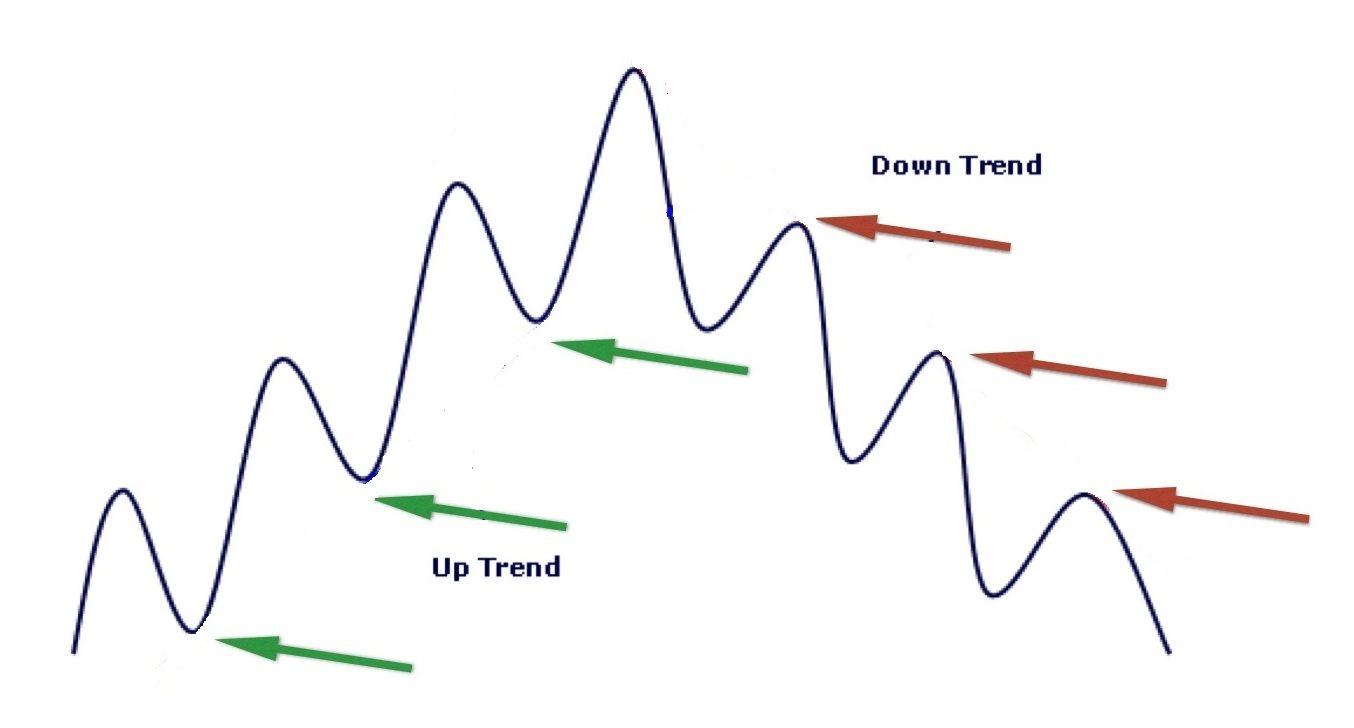 Анализ пиков и впадин для стратегии 90%