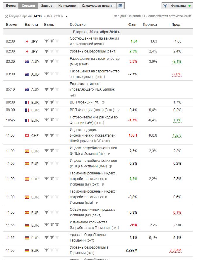 Экономический календарь на сайте Investing.com